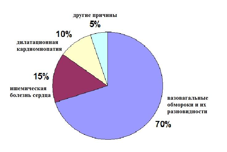 Причины обмороков у молодых лиц и лиц среднего возраста