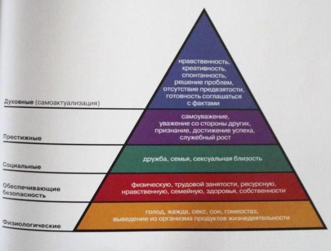 Иерархия человеческих потребностей