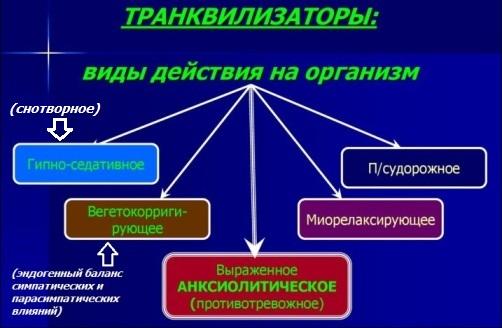 Клинические эффекты транквилизаторов