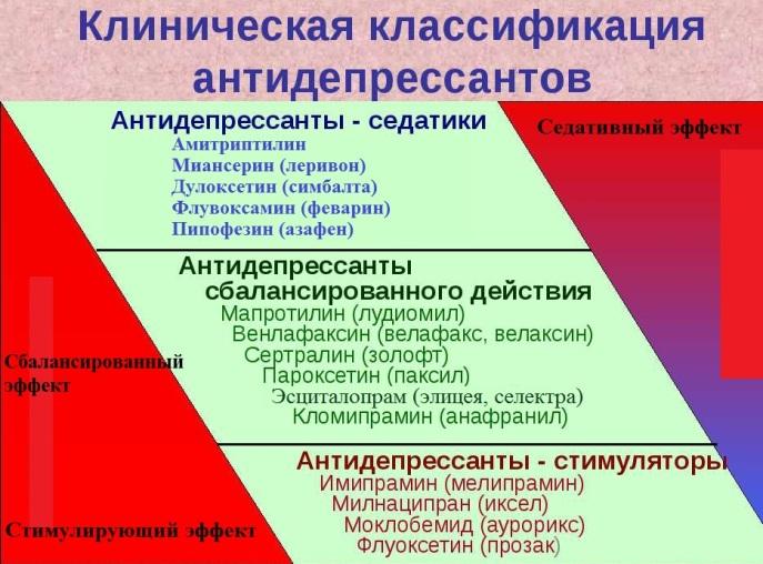Классификация антидепрессантов
