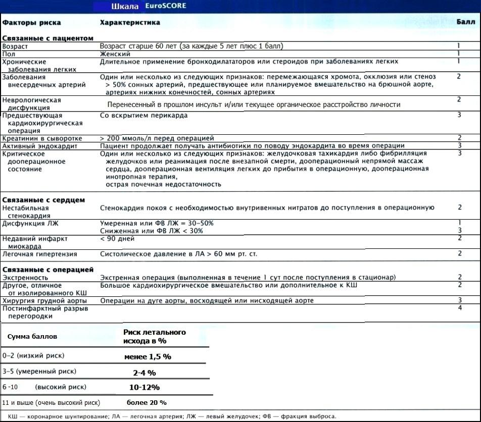 Шкала EuroScore
