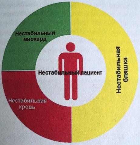 Концепция нестабильного пациента