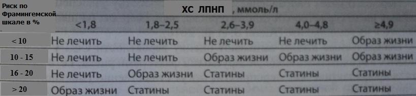 Статины и уровень ЛПНП